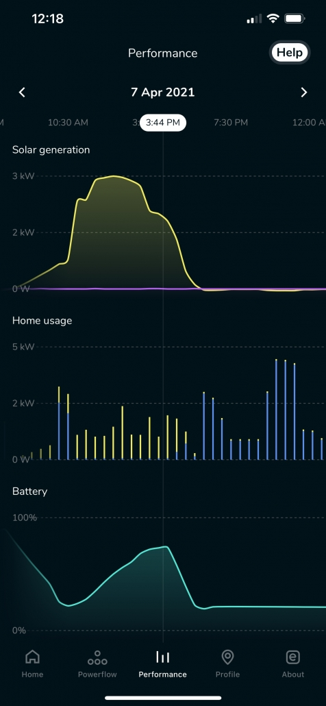 Evergen App Performance