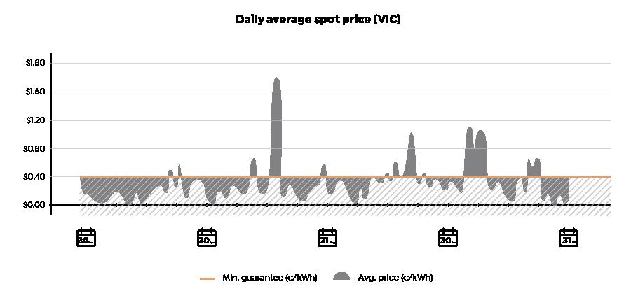 BLOG-Graphs_0-10